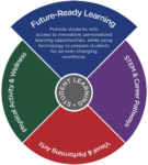 TLPriorities-FutureReady