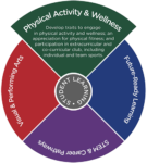 TLPriorities-PhysicalActivity